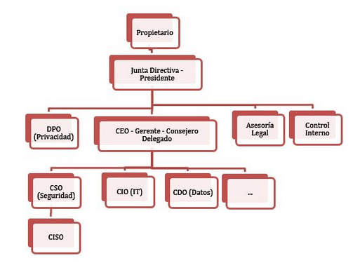 Esquema de roles del RGPD | i-Legal.es
